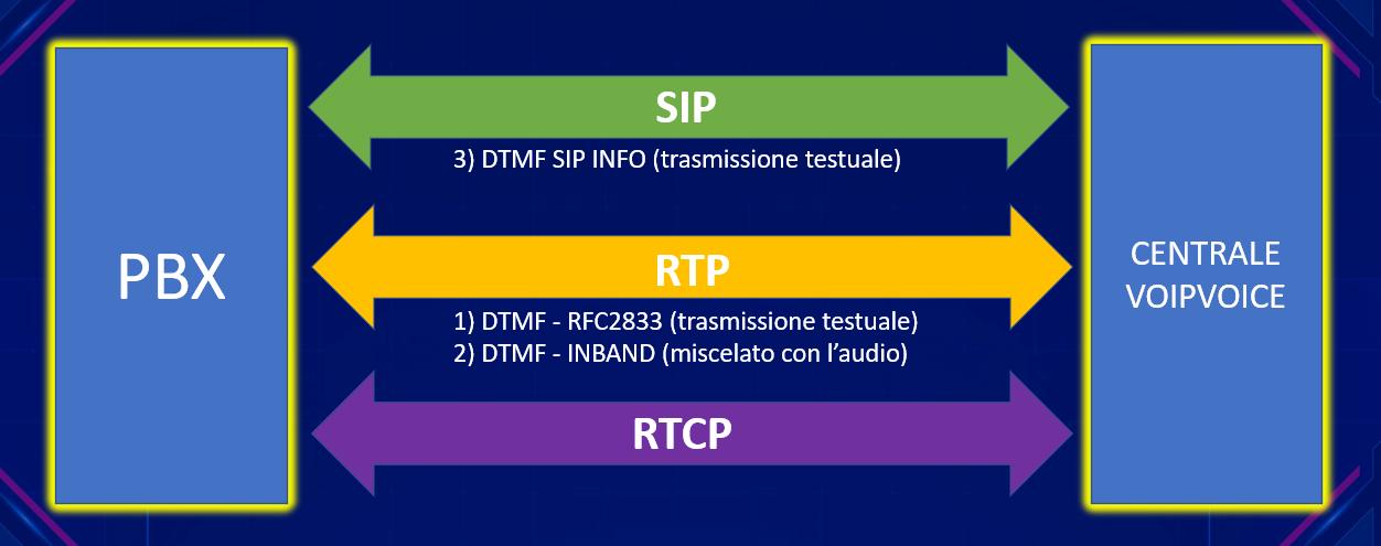Standard DTMF previsti nell'ambito VoIP SIP